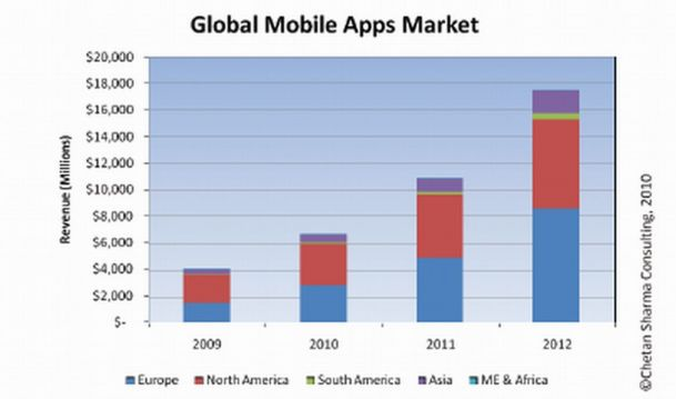 global mobile apps market 2009-2012