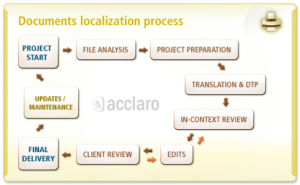 documents localization process
