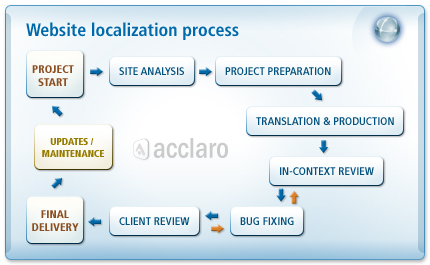 website translation process